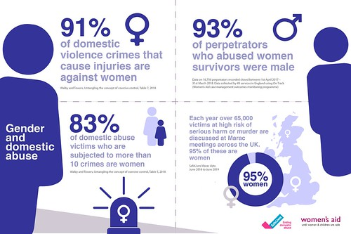Gender and domestic abuse infographic
