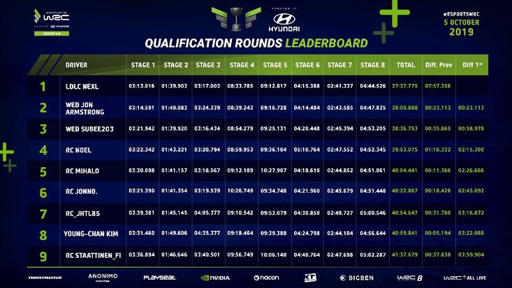 Qualification Round