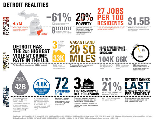 Infographic about Detroit used during the Comprehensive Planning process