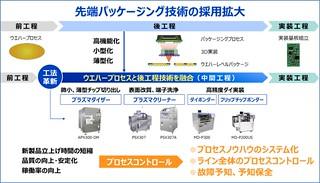 図2 先端パッケージング技術の採用拡大