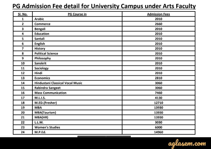 University of Burdwan PG Admission 2020 Fee