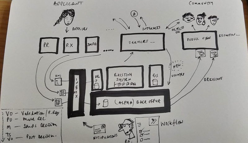 Paul's sketch - Notes on a user-centred back office planning system
