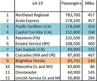 brightline ridership