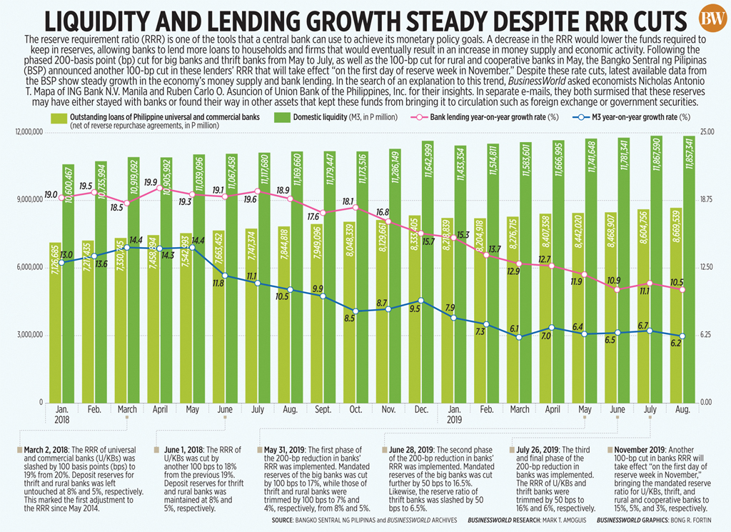 Liquidity and lending growth steady despite RRR cuts