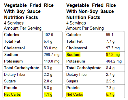 Nutrition Information for Vegetable Fried Rice
