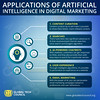 Applications-of-Artificial-Intelligence-in-Digital-Marketing