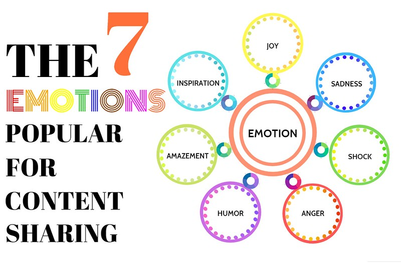 7 Emotions Effective for Content Sharing