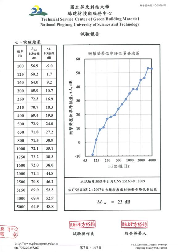 測試報告-隔音墊ΔLw23