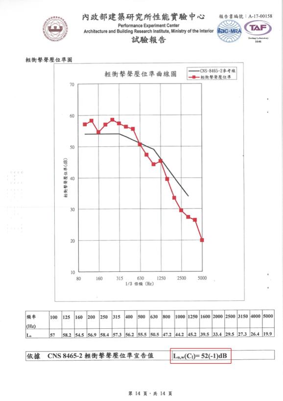 測試報告-隔音墊Ln,w52