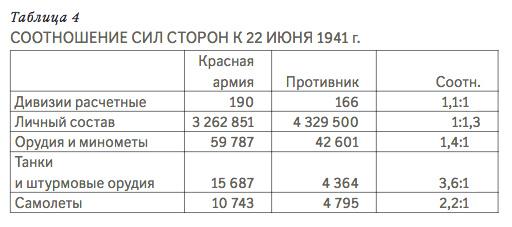 Соотношение сил сторон к 22.06.1941