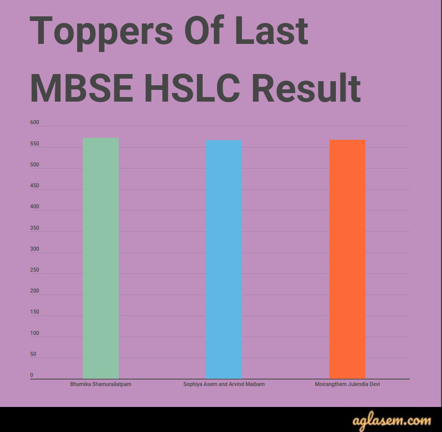 MBSE HSLC Result 2020