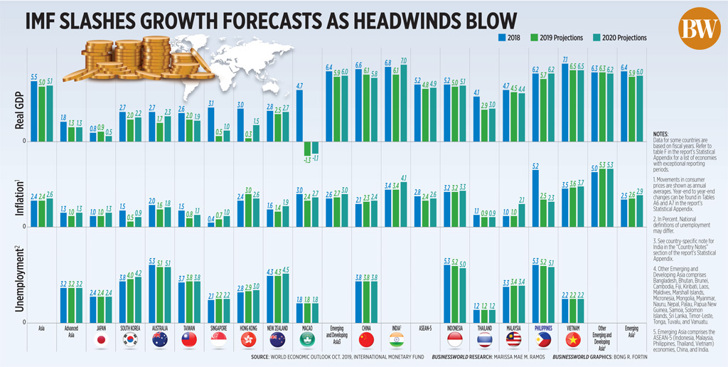 IMF slashes growth forecasts as headwinds blow