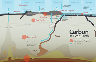 Earths deep carbon cycle