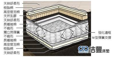 108-00佶豐床墊卡蜜爾名床獨立筒乳膠系列分層圖
