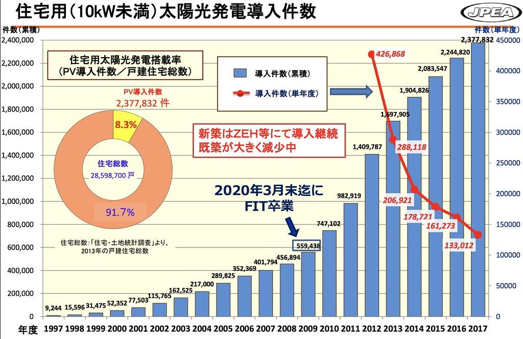 日本住宅用太陽能板案件數歷年成長狀況。(出處)