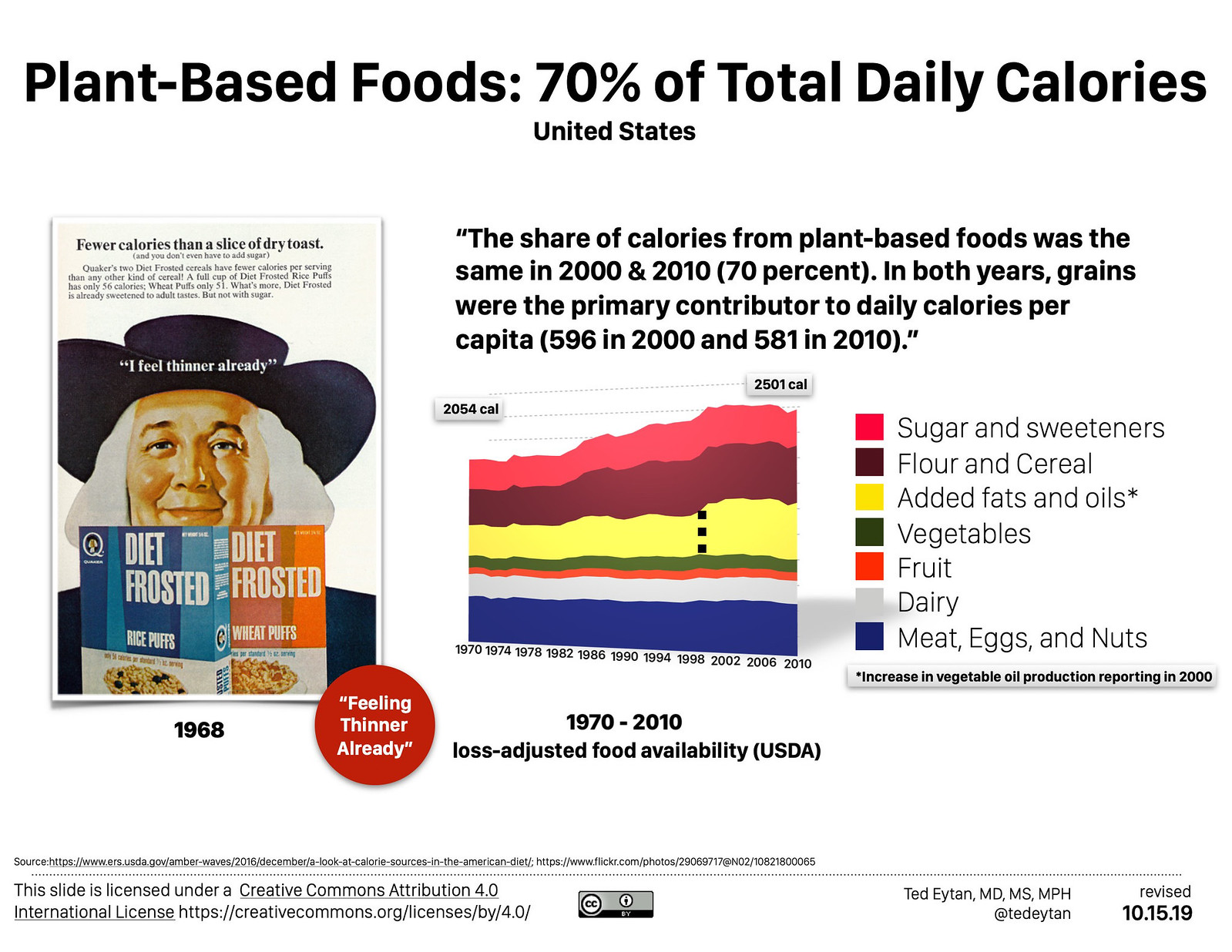 Just Read: Plant-based foods are 70% of Americans' Daily Calories - What should future dietary guidance be?