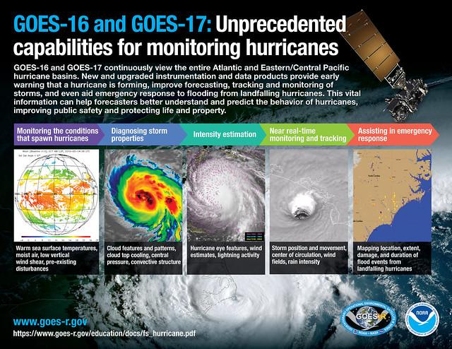 Unprecedented Capabilities for Monitoring Hurricanes