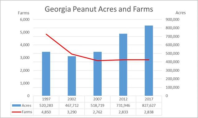 Georgia Peanut Acres and Farms chart