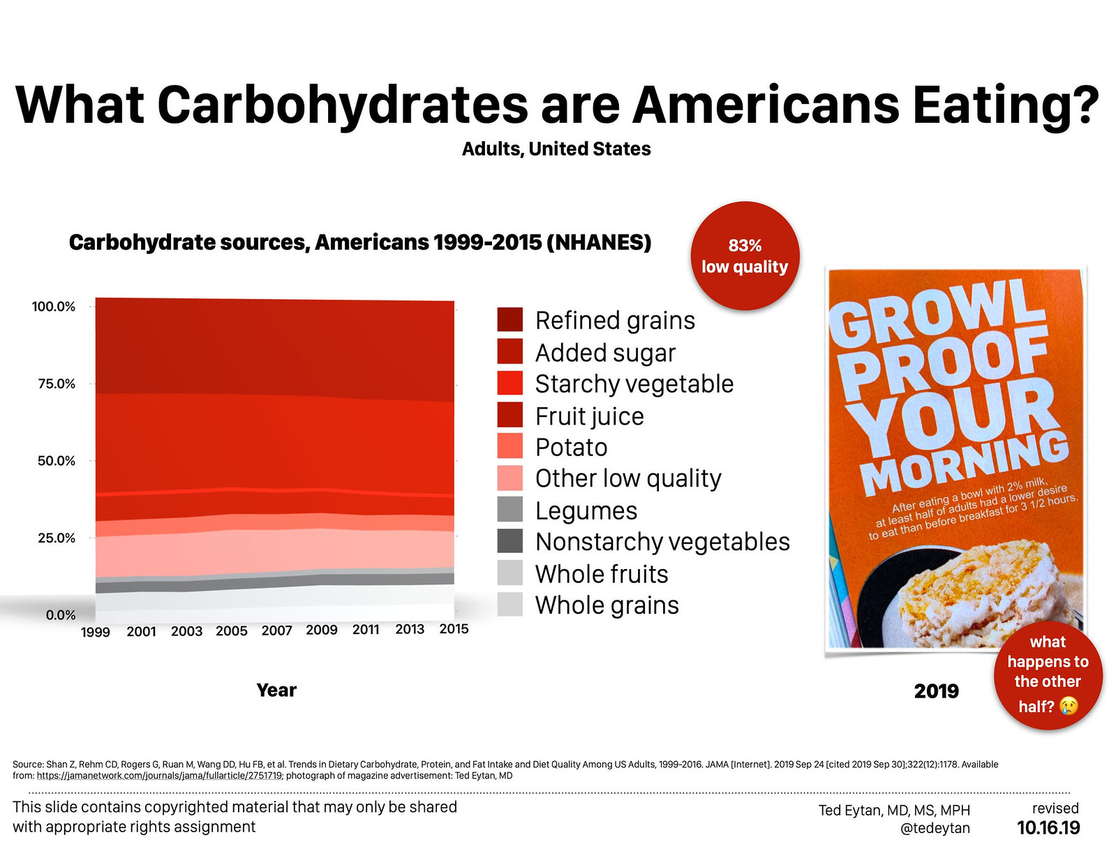 Just Read: Trends in Dietary Carbohydrate, Protein, and Fat Intake and Diet Quality Among US Adults, 1999-2016 - 83% of Carbohydrates are from low quality sources