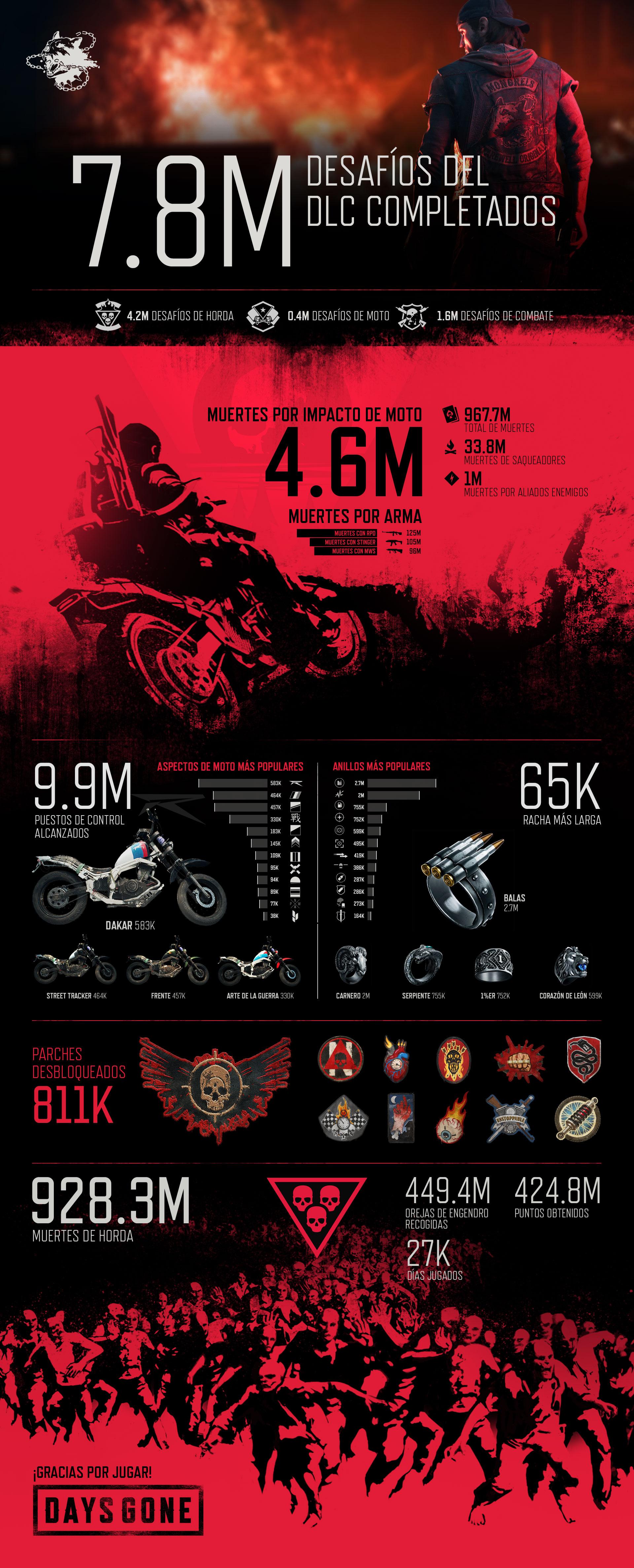 Days_Gone_DLC_Infographic_ES