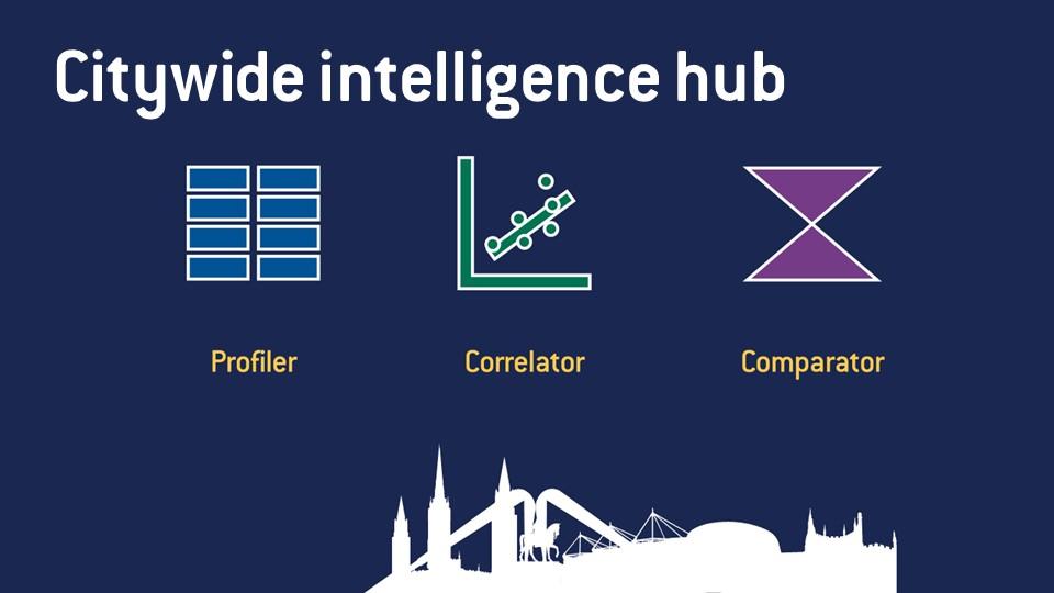 Citywide Intelligence Hub