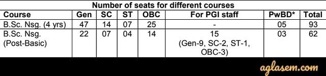 PGIMER B.Sc. Nursing Seat Matrix