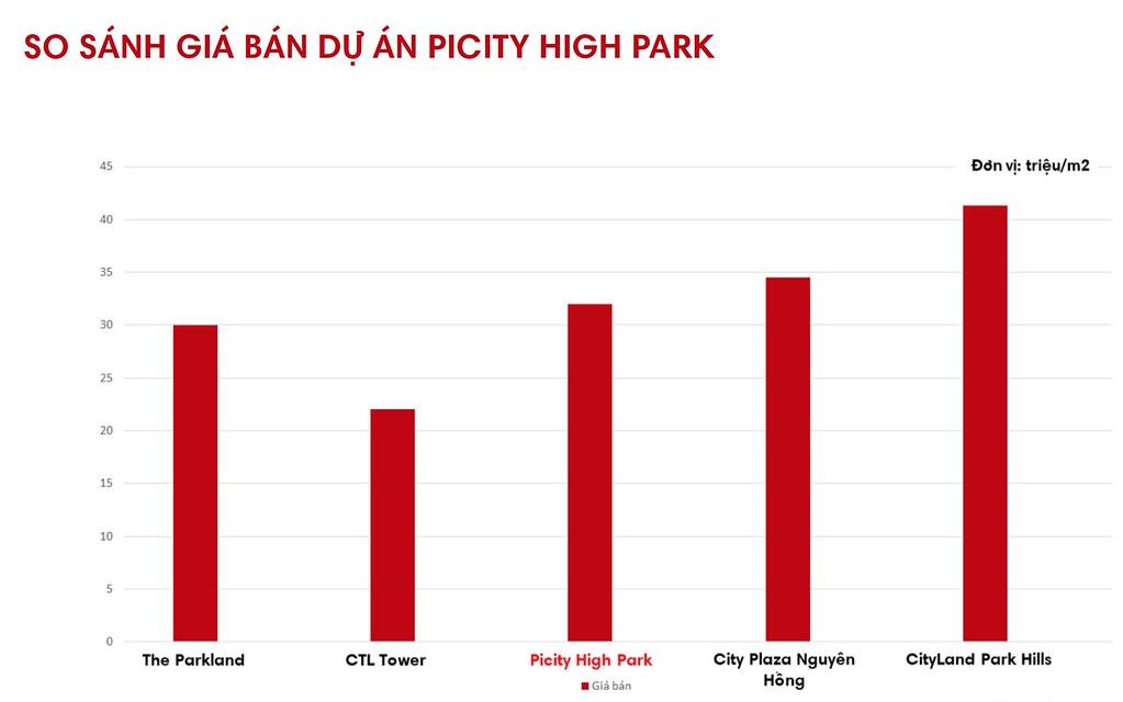 Picity High Park Thạnh Xuân – Vẻ đẹp thời thượng ngay tại trung tâm hành chính quận 12. 33