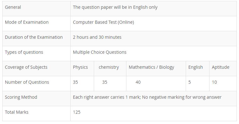 SRMJEEE Exam Pattern