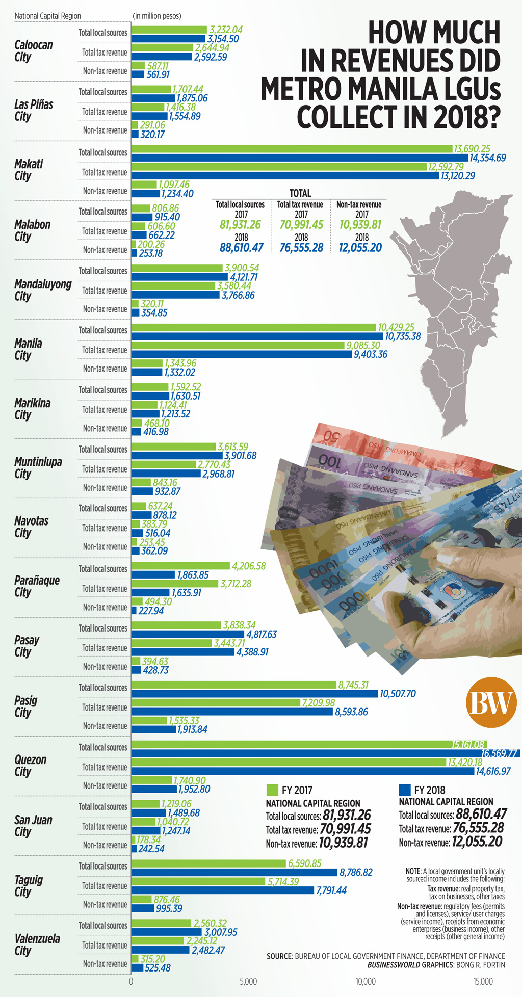 How much in revenues did Metro Manila LGUs collect in 2018?