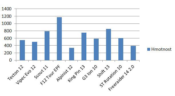 porovnání hmotnosti vybraných skialpinistických vázání