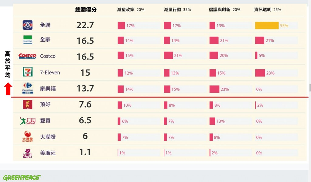 九大企業評比結果。擷取報告資料