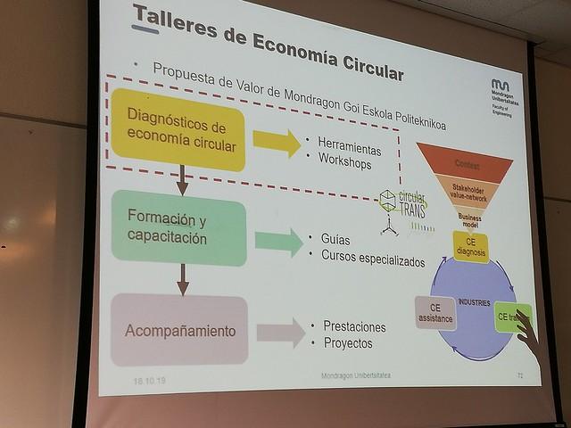Economía circular-MONDRAGON