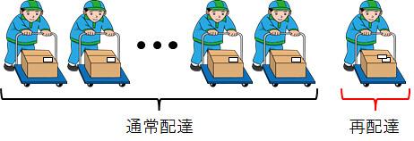 約兩成的宅配會再送一次以上,二次、三次、反覆送不到等。圖片來源:日本国土交通省網站