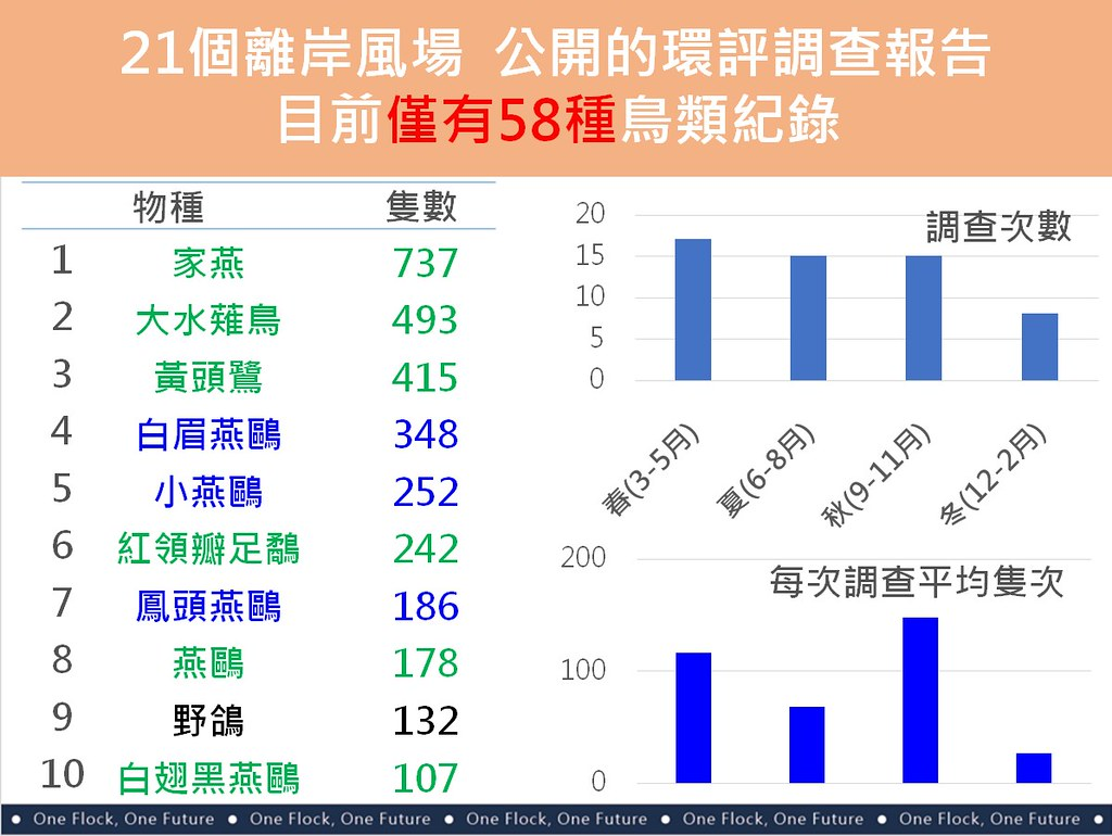 21個離岸風場公開的環評調查報告顯示58種鳥類,但在陸地上卻發現有350種利用台灣海峽遷徙到本島的鳥類。兩者落差顯示調查不足。資料來源:中華鳥會