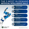 The-5-Most-in-Demand-Artificial-Intelligence-skills