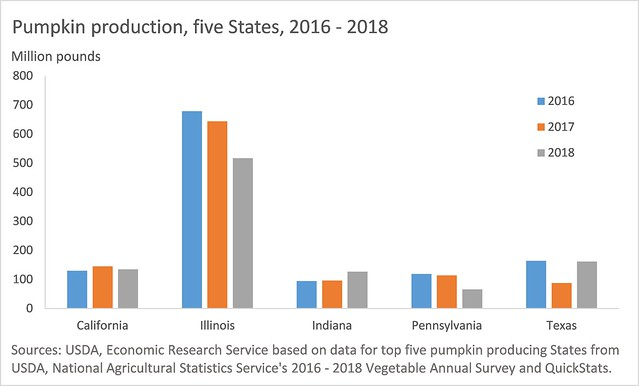 Pumpkin production, Five States, 2016 - 2018 chart