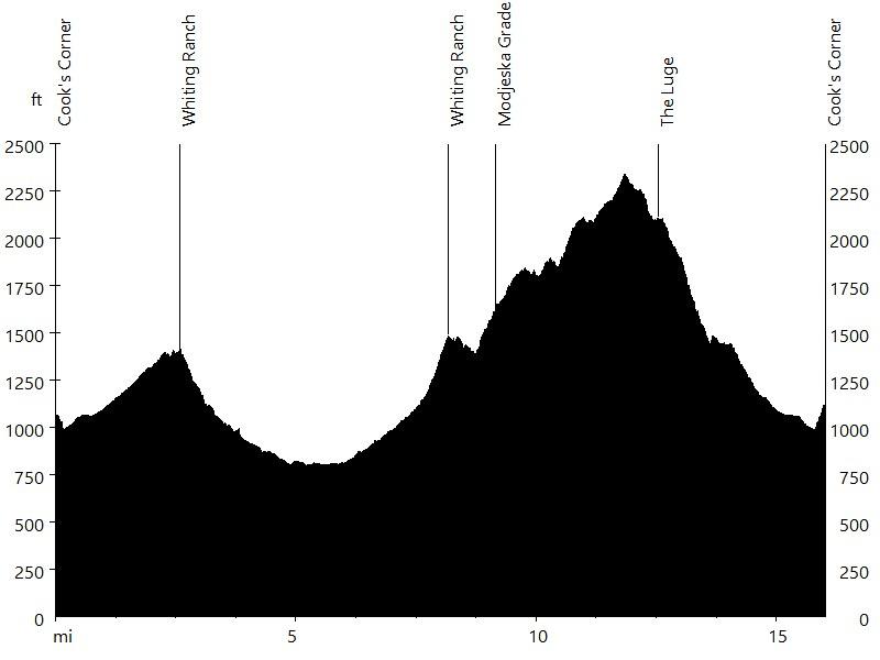 Whiting Ranch and the Luge • Route Profile