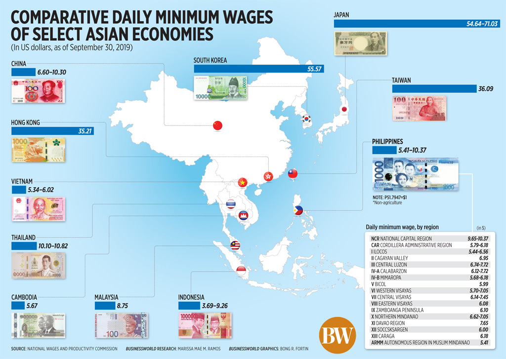 Comparative daily minimum wages of select Asian economies