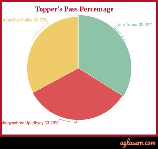 UP Board Intermediate Topper Statistics