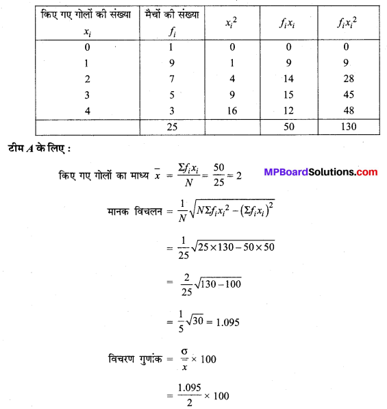 MP Board Class 11th Maths Solutions Chapter 15 सांख्यिकी Ex 15.3 10