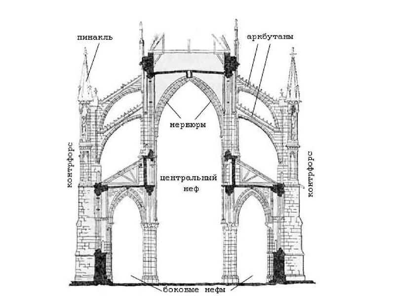 019 Конструкция готической базилики