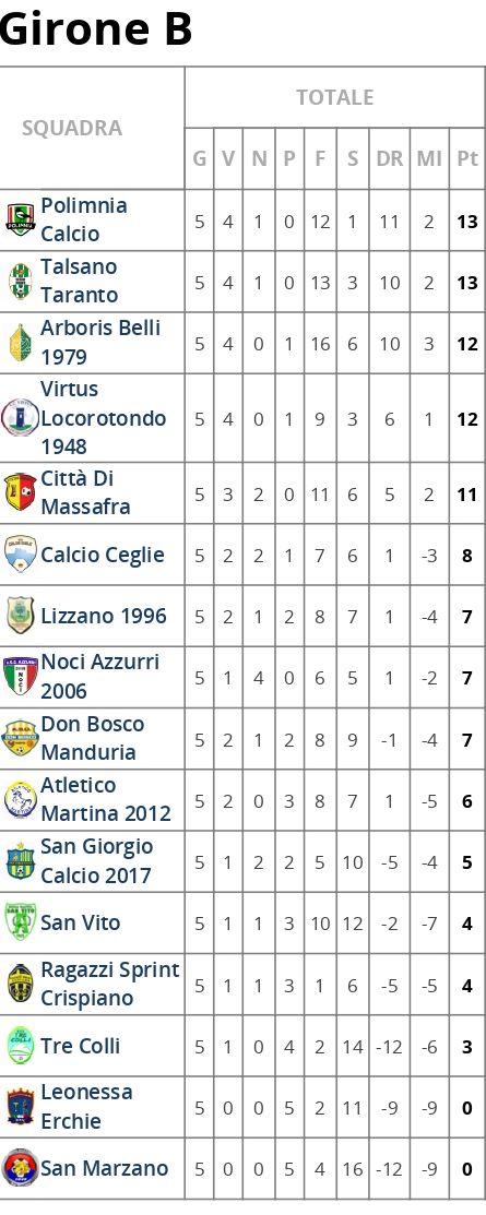 Classifica - Puglia - Prima Categoria Girone B - Tuttocampo.it_page-0001