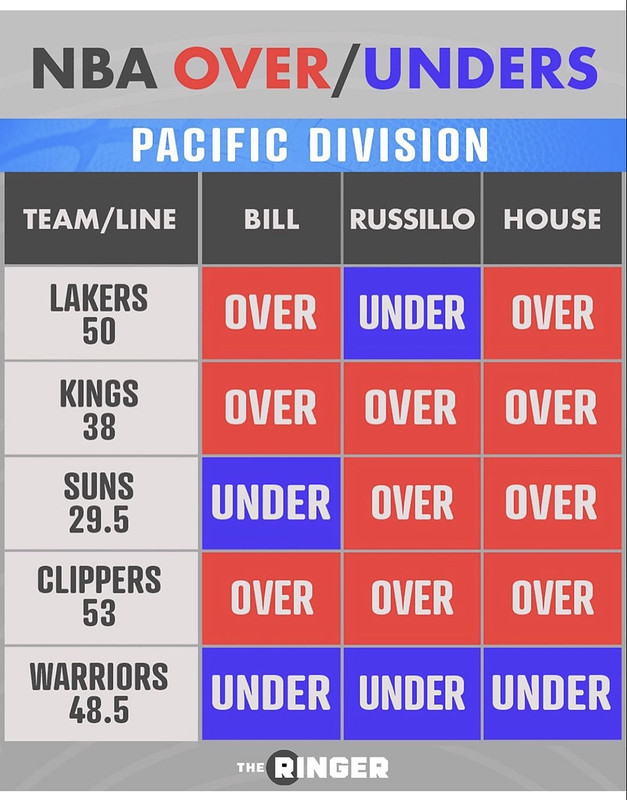 2019-2020 NBA Over/Unders