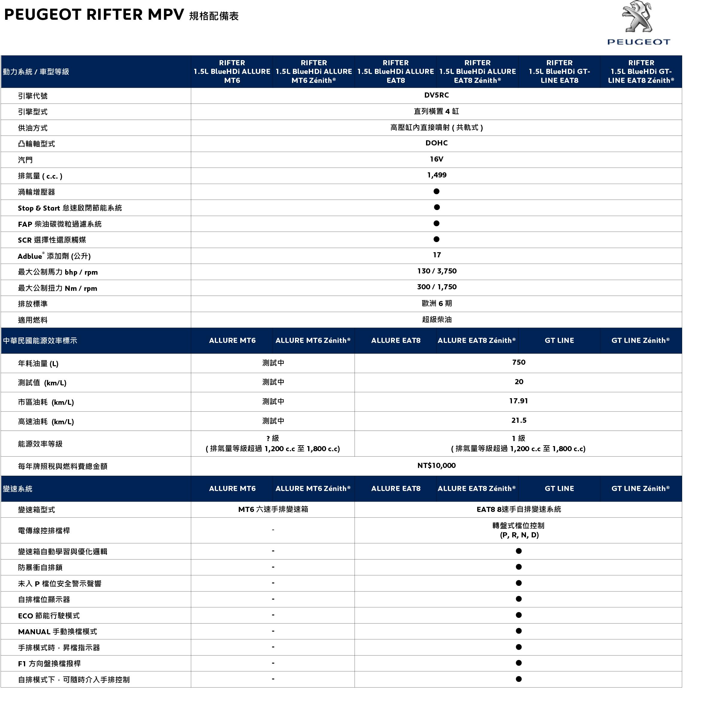 PEUGEOT RIFTER MPV 規格配備表_20191021-1