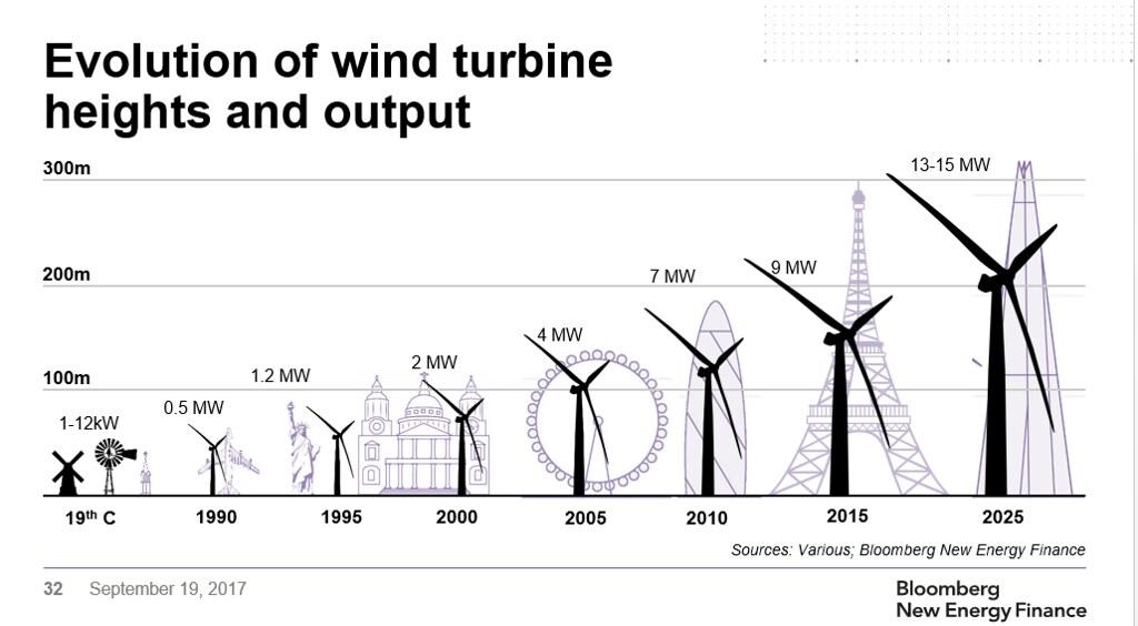 風機發展歷程圖(圖片來源:various; bloomberg new energy finance)