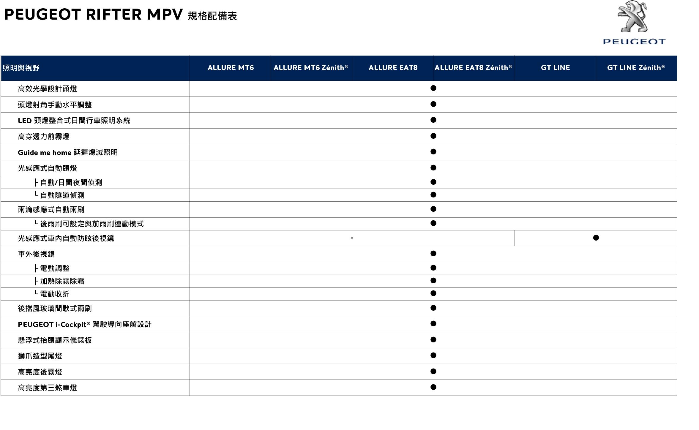 PEUGEOT RIFTER MPV 規格配備表_20191021-5