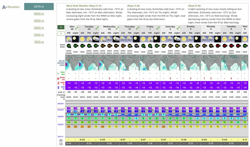 Mera Peak (6476m) weather forecast
