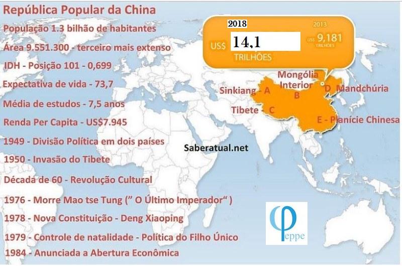 China Infográfico