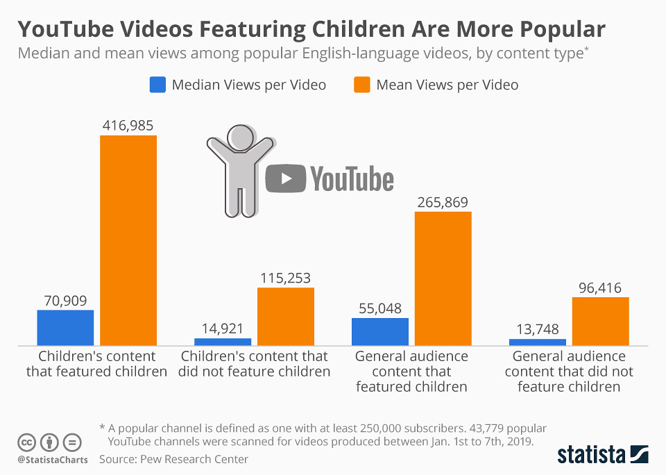 chartoftheday_18855_youtube_content_viewing_habits_n