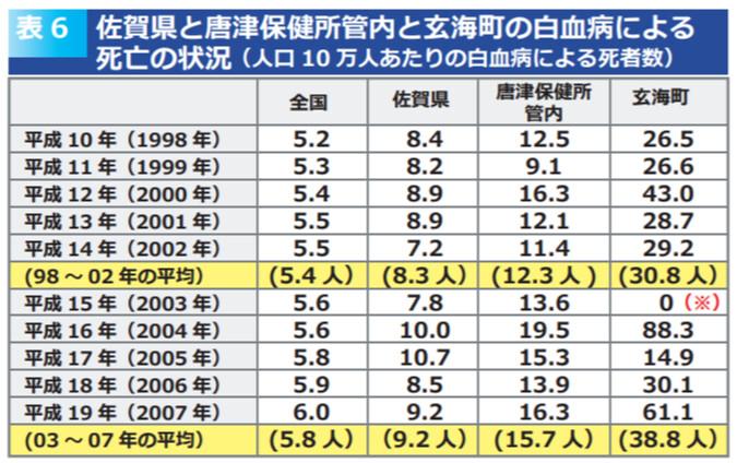 玄海核電廠附近地區,對比全國平均,距離越近,白血病罹患率越高。